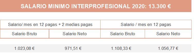 tabla salario empleada interna agencia de servicio domestico