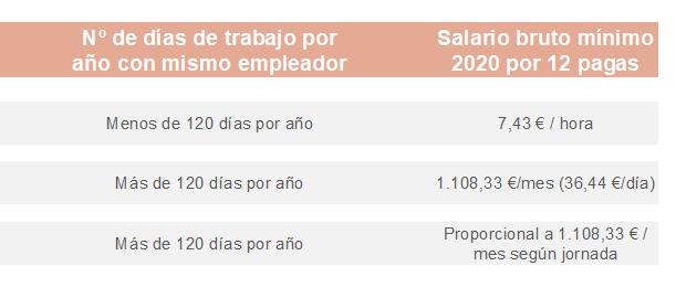 tabla salarios cotizacion agencia de servicio domestico